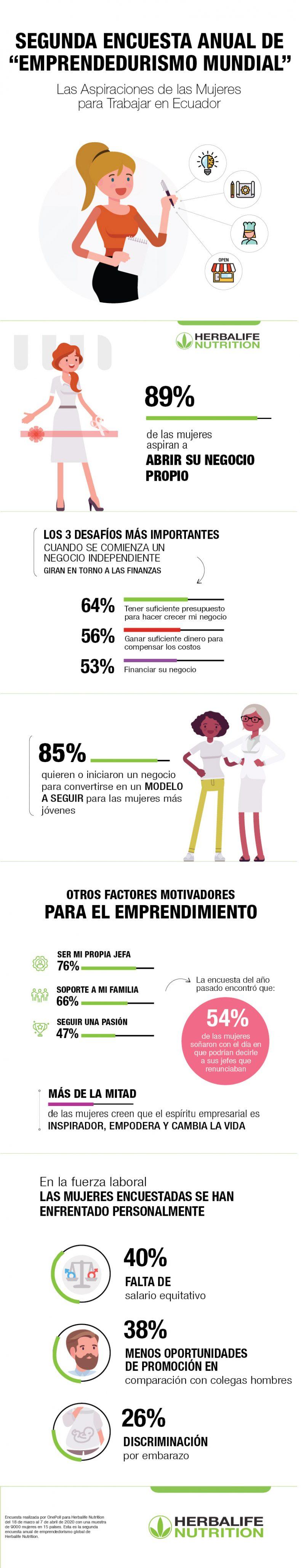 SEGÚN LA ENCUESTA GLOBAL SOBRE EMPRENDEDORAS MUJERES, MÁS DEL 72% ASPIRA TENER UN NEGOCIO PROPIO
